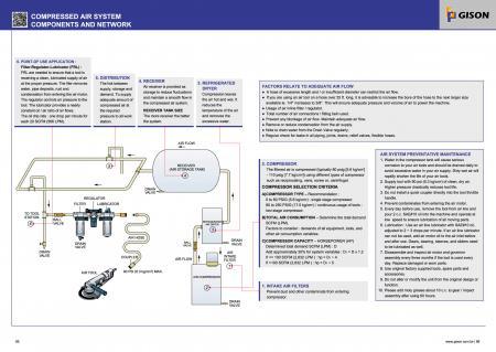 Componentes y red del sistema de aire comprimido