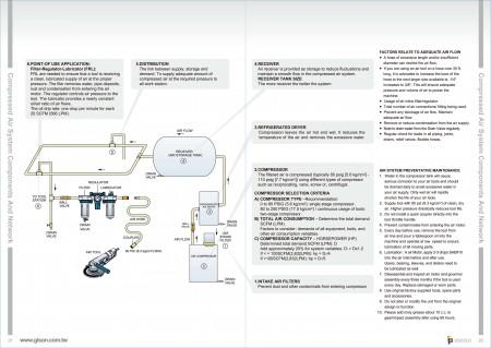 GISON Composants et réseau du système d'air comprimé