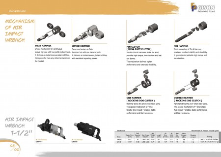 """GISON Mechasism Air Impact Wrench, Air Impact Wrench 1-1 / 2 """""""