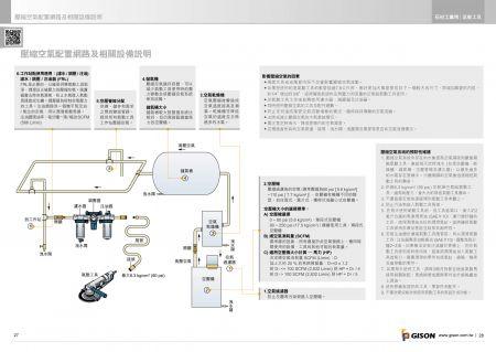 台湾吉生 圧縮空気構成ネットワークと関連機器の説明