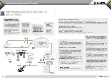 GISON مكونات وشبكة نظام الهواء المضغوط