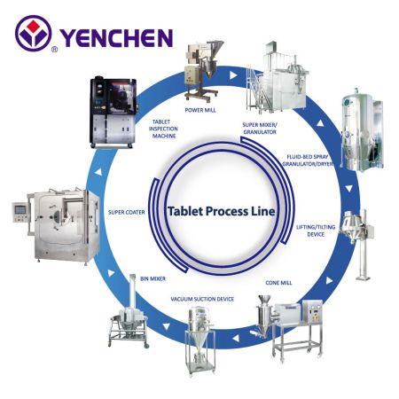 片劑製程設備 - 片劑生產線, 片劑製程設備