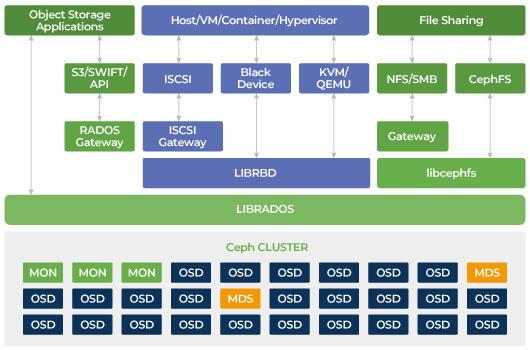 Ceph storage can provide scale out SAN, Ceph RADOS block device RBD