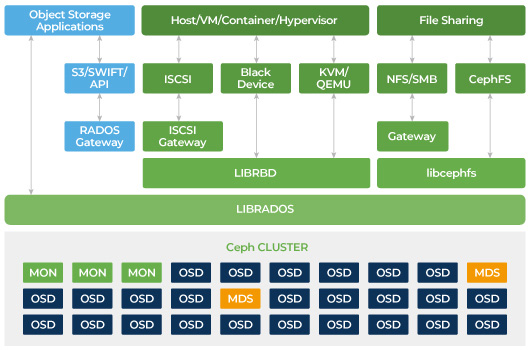 Ceph Object storage provides a restful gateway for application to ceph.