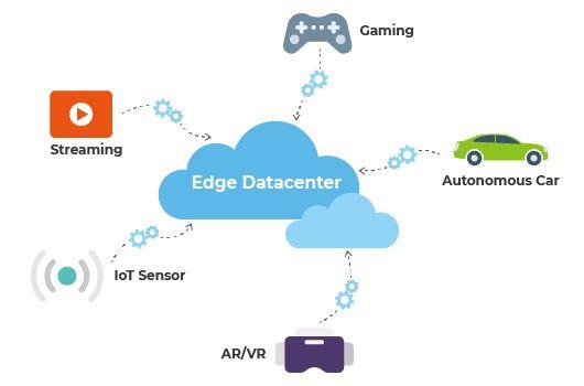 Technology Multi access edge computing ceph