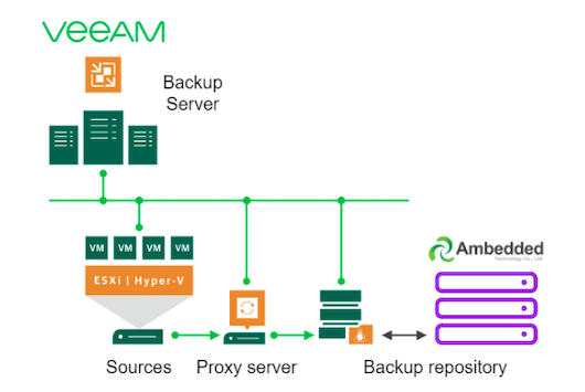 Por qué y cómo utilizar Ceph Storage Appliance como los repositorios de Veeam Backup & Replication