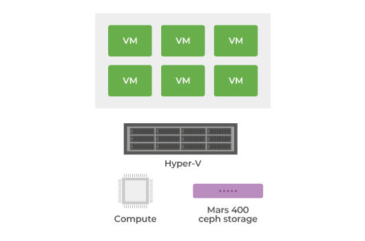 Use MPIO ISCSI storage with Hyper-V for 2 sites High Availability.