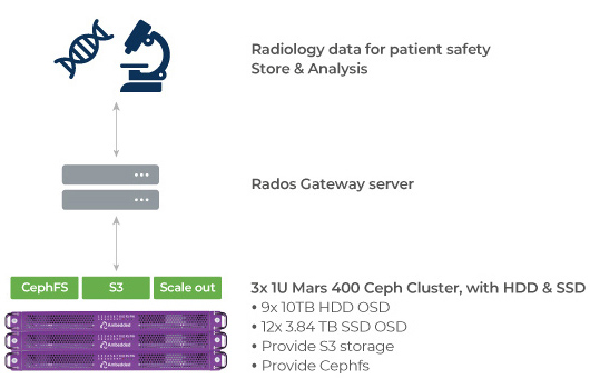 Medical customers use cephfs and S3 backed by Ceph as an on-premise solution.
