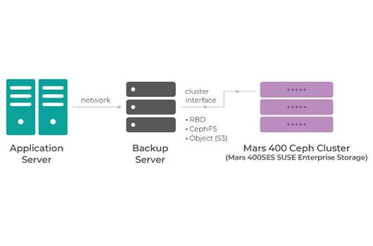 Mars 400 para copia de seguridad de disco a disco, con RBD, CephFS, o Object storage.