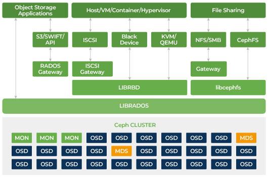 El almacenamiento Ceph es un almacenamiento definido por software distribuido