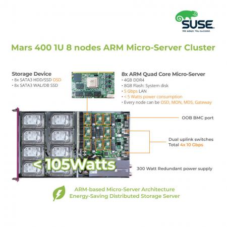 The interior layout of Mars 400SES Arm server for SUSE enterprise storage