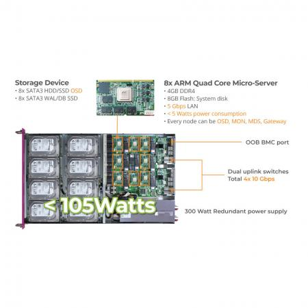 Ceph Storage Appliance Mars 400 dalam
