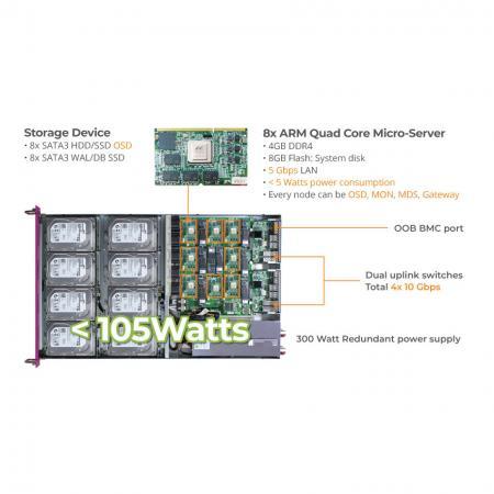 Ceph Storage Appliance Mars400内部