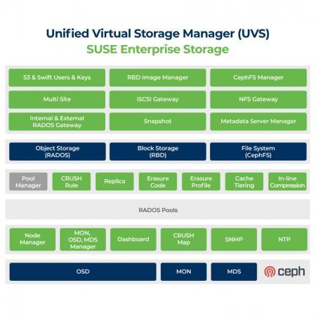 Diagram UVS untuk bekerja di SUSE Enterprise Storage