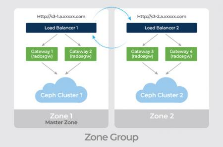 Mars 400 Ceph storage can use RGW multi-site active active for different geolocation, provide a high availability storage cluster.