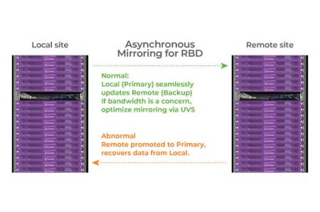 Use Ceph RBD Async mirroring, the secondary site could backup the main-site data to avoid data lost.