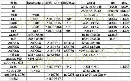 Q.Material Of Check Valve For ASTM, ISO AND JIS - TVCCL material knowledge