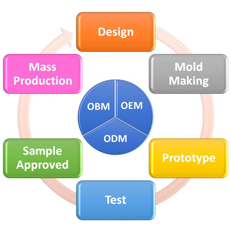 OEM, ODM 및 OBM 서비스