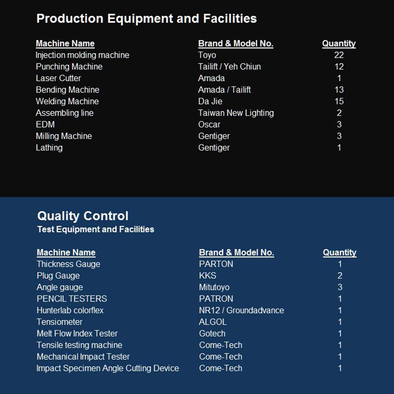 Capacity of Our Equipment