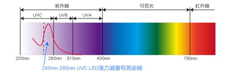 UVC 紫外線殺菌效果: UVC LED發射光源為大約260nm-280nm的深紫外線,此後的紫外光具有強效穿透生物的細胞膜和細胞核,破壞病菌的DNA(去氧核糖核酸)或RNA(核糖核酸)的分子結構,快速切割各種病菌!