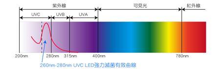 UVC 紫外线杀菌效果: UVC LED发射光源为大约260nm-280nm的深紫外线,此后的紫外光具有强效穿透生物的细胞膜和细胞核,破坏病菌的DNA(去氧核糖核酸)或RNA(核糖核酸)的分子结构,快速切割各种病菌!