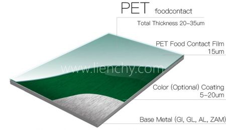 PET Food Contact Film Structure Layer