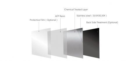 Anti-fingerprint SUS Structure Layer