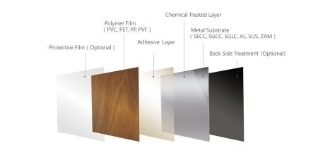 Laminated Metal Structure Layer