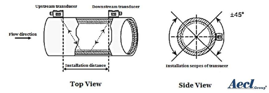 Figure 5: the illustration of transducer installation