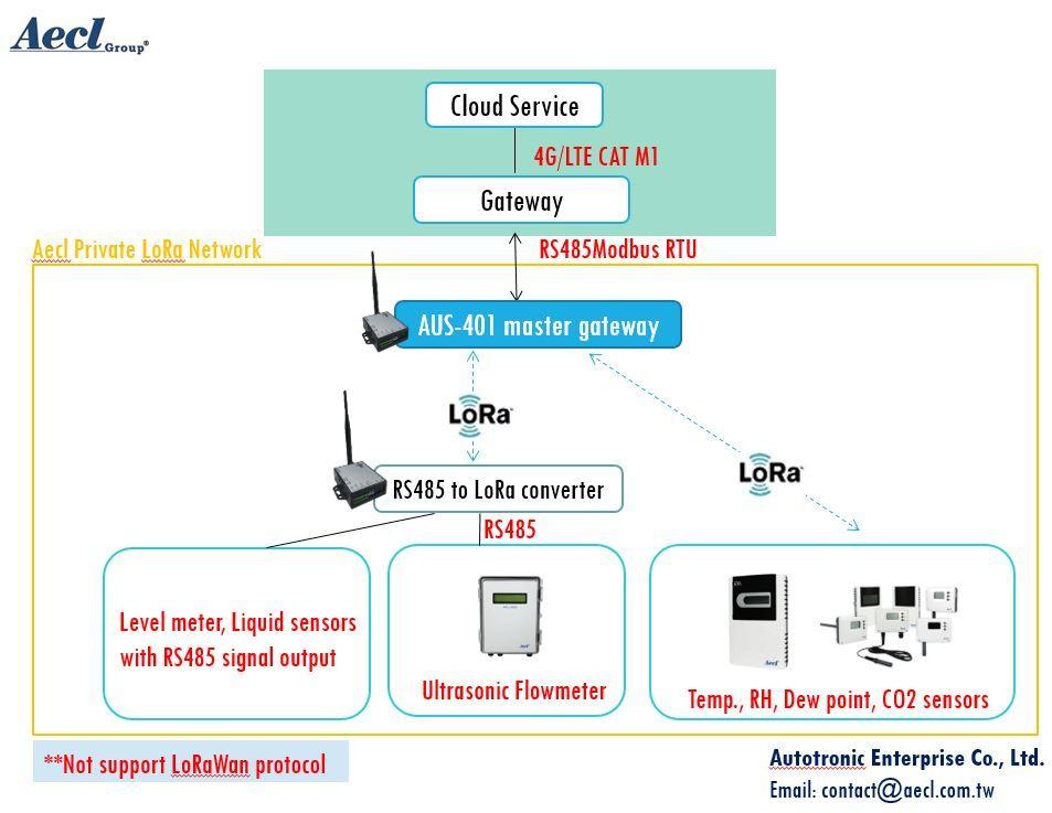 Sistema de automação agrícola inteligente via comunicação sem fio LoRa