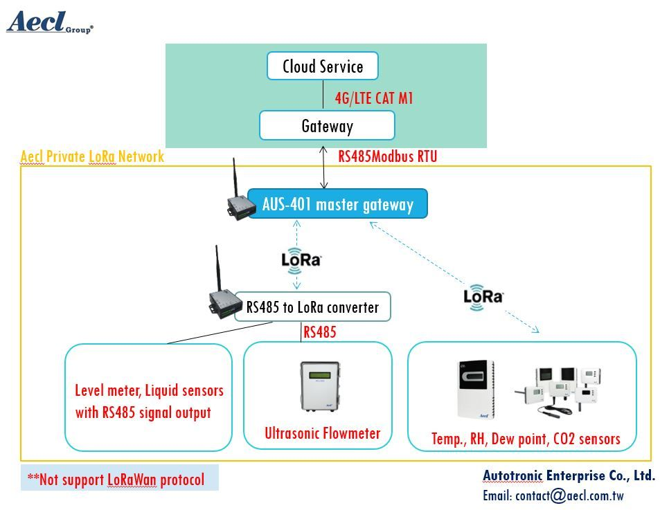Smart agricultural automation system via LoRa wireless communication