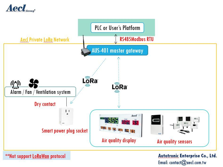 LoRa Indoor Air Quality monitoring system in commercial buildings