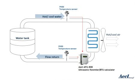 Aecl BTU Calculating solutions