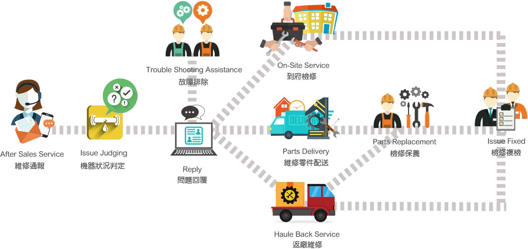 Ding-Han bietet zuverlässigen After-Sales-Service.