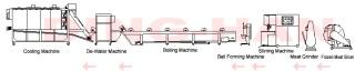 貢魚丸生產線 - MEAT BALL PRODUCTION LINE
