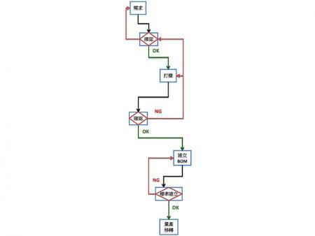 開發流程圖