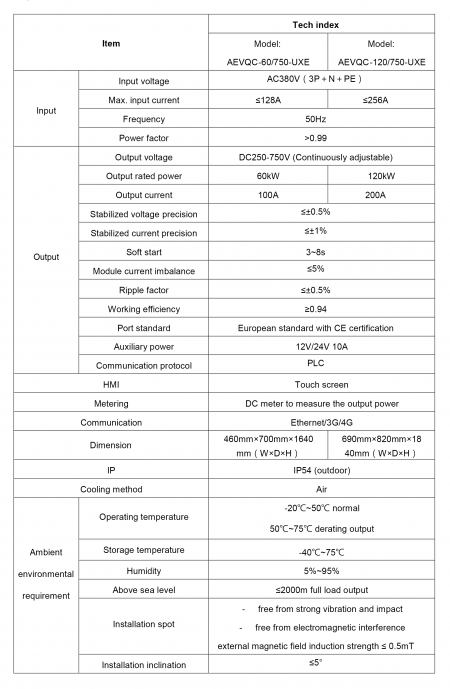 Specifications (Electric Vehicle DC Quick Charger, European Standard, 1 or 2 guns)