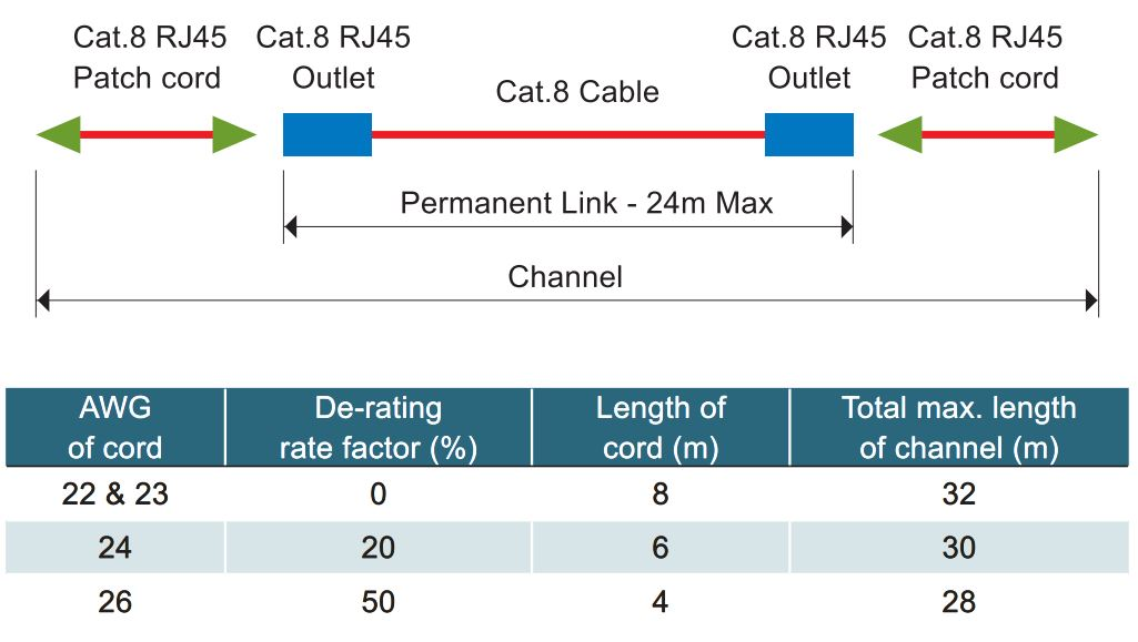 Category 8 Channel Test Illustration