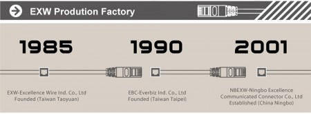 EXW's history since 1985.