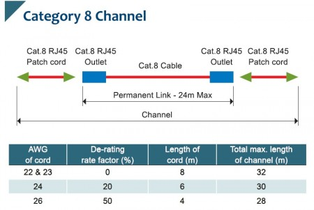Category 8 to Future Networks
