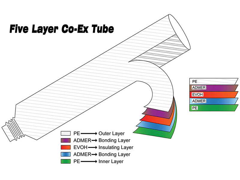 Five layers Co-Extruded Tube has a better gas barrier than mono layer.