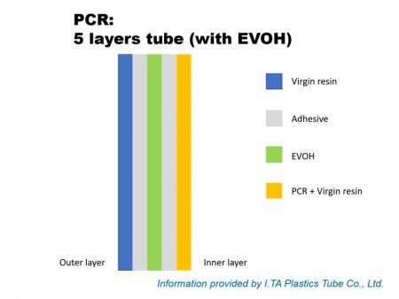 Tubo de 5 capas con EVOH (capa interna)