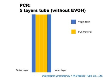 Tubo de 5 capas (capas intermedias)
