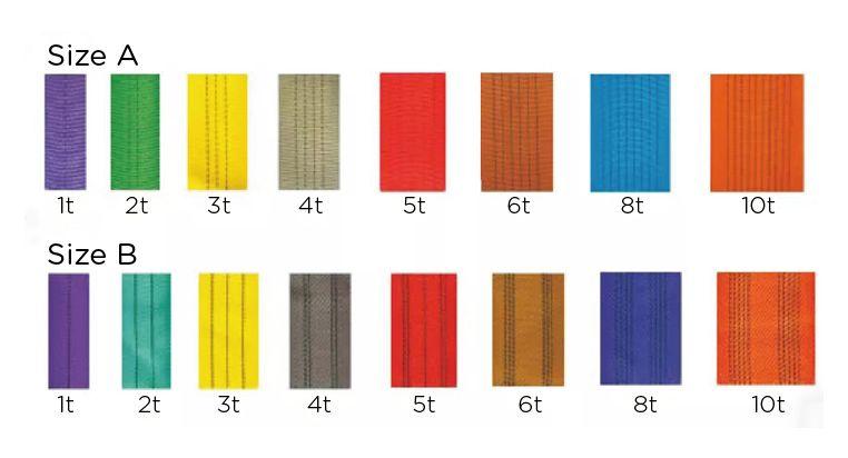 Les élingues de levage sont disponibles avec un coefficient de sécurité de 5:1, 6:1, 7:1 et 8:1. Selon les normes internationales, différentes couleurs sont utilisées pour distinguer les différentes élingues de capacité de levage. Une bande représente une tonne, et il est facile de distinguer la capacité de levage de l'élingue.