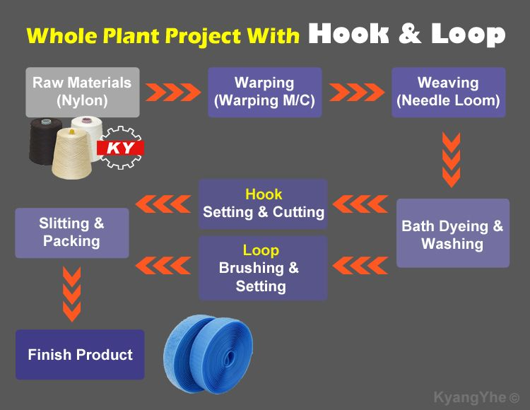 The hook and loop whole plant project, you can choose needle loom to weave hook and loop. And other auxiliary manufactured machinery, like setting and cutting machine for making hook surface, or brushing and setting machine for making loop surface, etc.