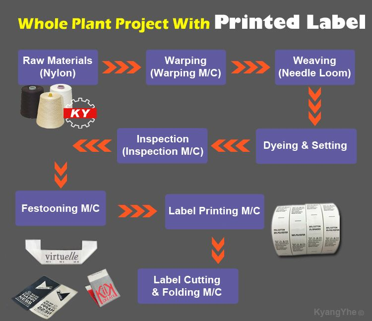 The printed label whole plant project, you can choose needle loom to weave the base ribbon for printed. And other auxiliary manufactured machinery, like dyeing and setting machine, label printing machine, label cutting and folding machine, etc.