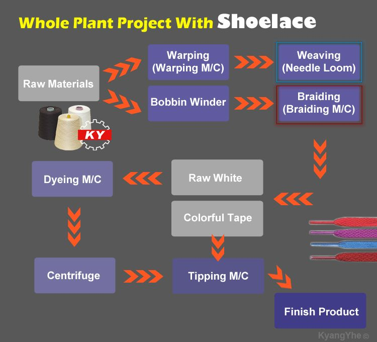 The shoelace whole plant project, you can choose needle loom to weave shoelace, even braiding machine and jacquard loom. And other auxiliary manufactured machinery, like dyeing machine for dyeing shoelace, or tipping machine for tipping head with shoelace.
