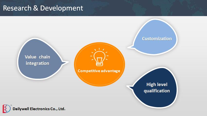 Konkurenční výhody Dailywell