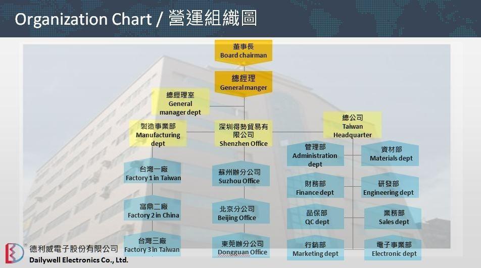 Dailywell Organization chart