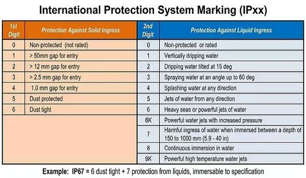 IP - это аббревиатура от «Ingress Protection» от предметов, которые вторгаются в корпус любого типа оборудования. Классы IP определены в стандарте IEC 60529, который был разработан Международной электротехнической комиссией. В частности, IEC 60529 определяет корпус как «часть, обеспечивающую защиту оборудования от определенных внешних воздействий и защиту от прямого контакта в любом направлении». Степень защиты IP имеет формат «IP», за которым следуют две цифры. Первая цифра указывает уровень защиты от твердых тел, таких как пыль, а вторая цифра указывает уровень защиты от жидкостей.